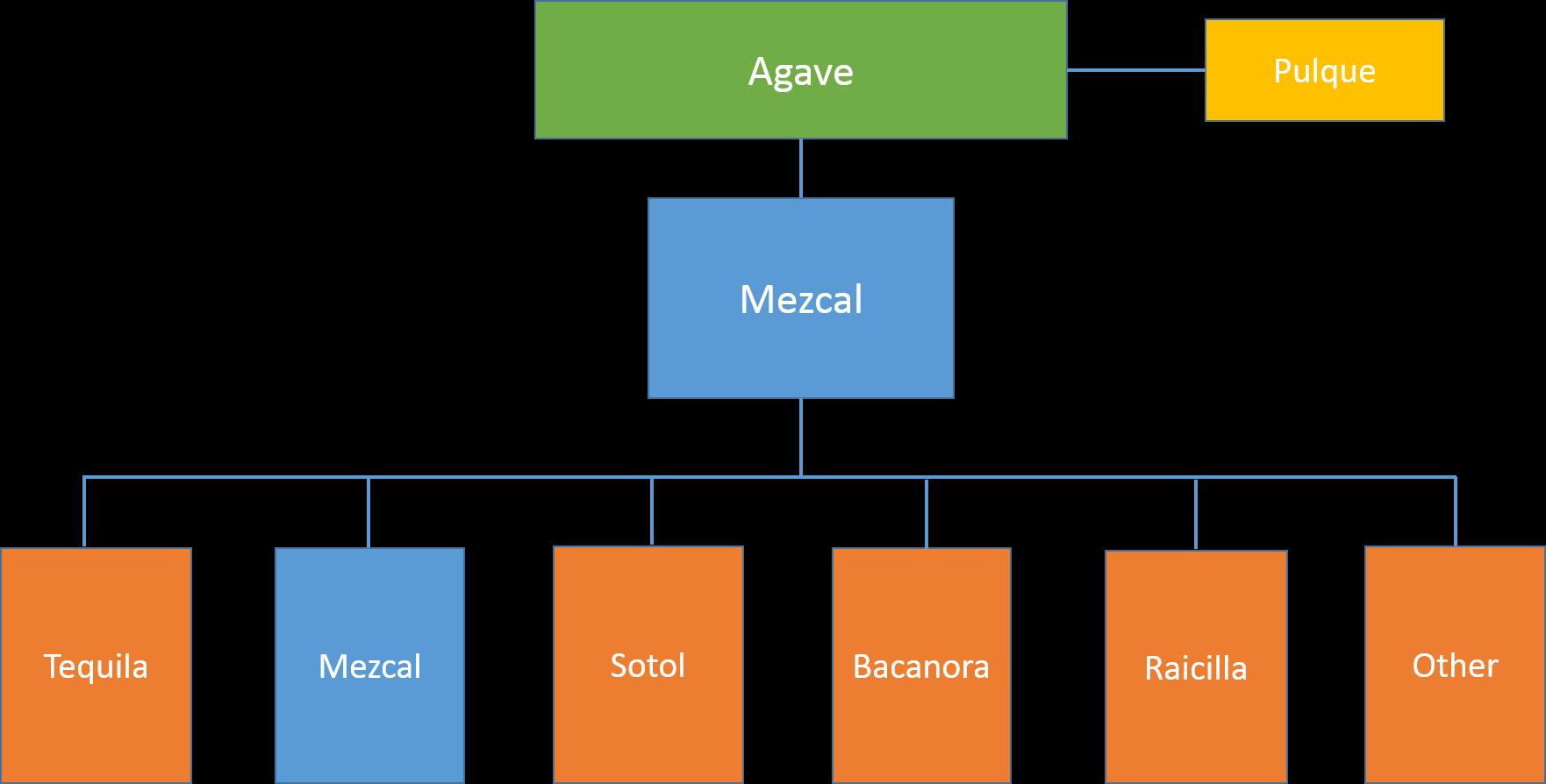 Mezcal Hierarchy Picture v6